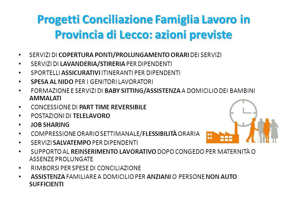 Progetti Conciliazione Famiglia Lavoro in Provincia di Lecco: azioni previste SERVIZI DI COPERTURA PONTI/PROLUNGAMENTO ORARI DEI SERVIZI SERVIZI DI LA