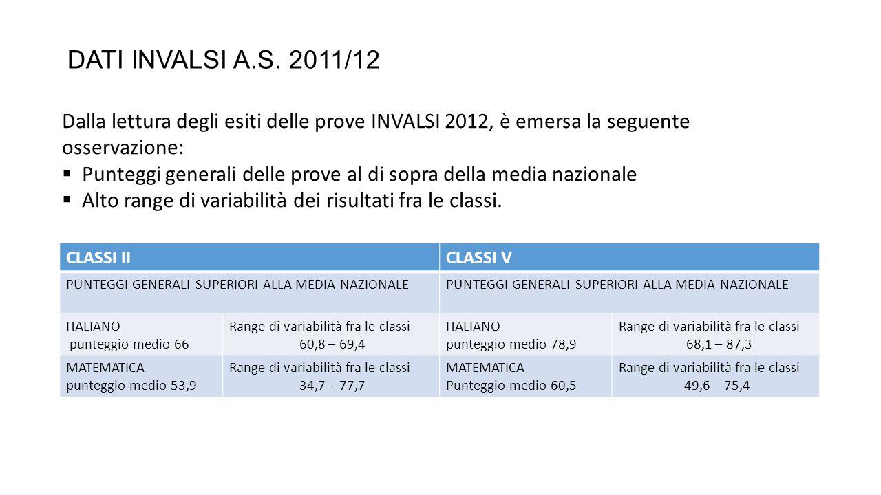 DATI INVALSI A.S. 2011/12 CLASSI IICLASSI V PUNTEGGI GENERALI SUPERIORI ALLA MEDIA NAZIONALE ITALIANO punteggio medio 66 Range di variabilità fra le c