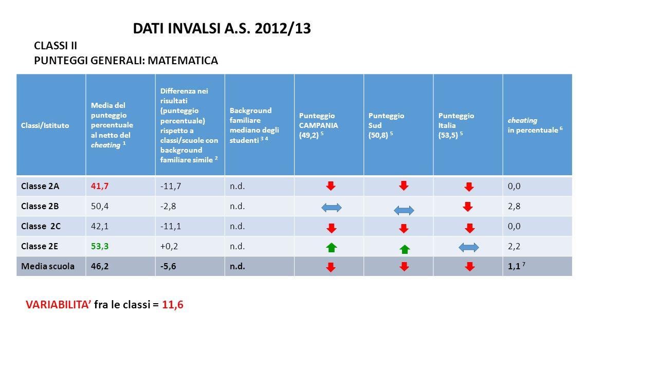 Classi/Istituto Media del punteggio percentuale al netto del cheating 1 Differenza nei risultati (punteggio percentuale) rispetto a classi/scuole con