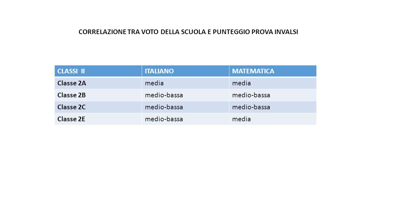CLASSI IIITALIANOMATEMATICA Classe 2Amedia Classe 2Bmedio-bassa Classe 2Cmedio-bassa Classe 2Emedio-bassamedia CORRELAZIONE TRA VOTO DELLA SCUOLA E PU