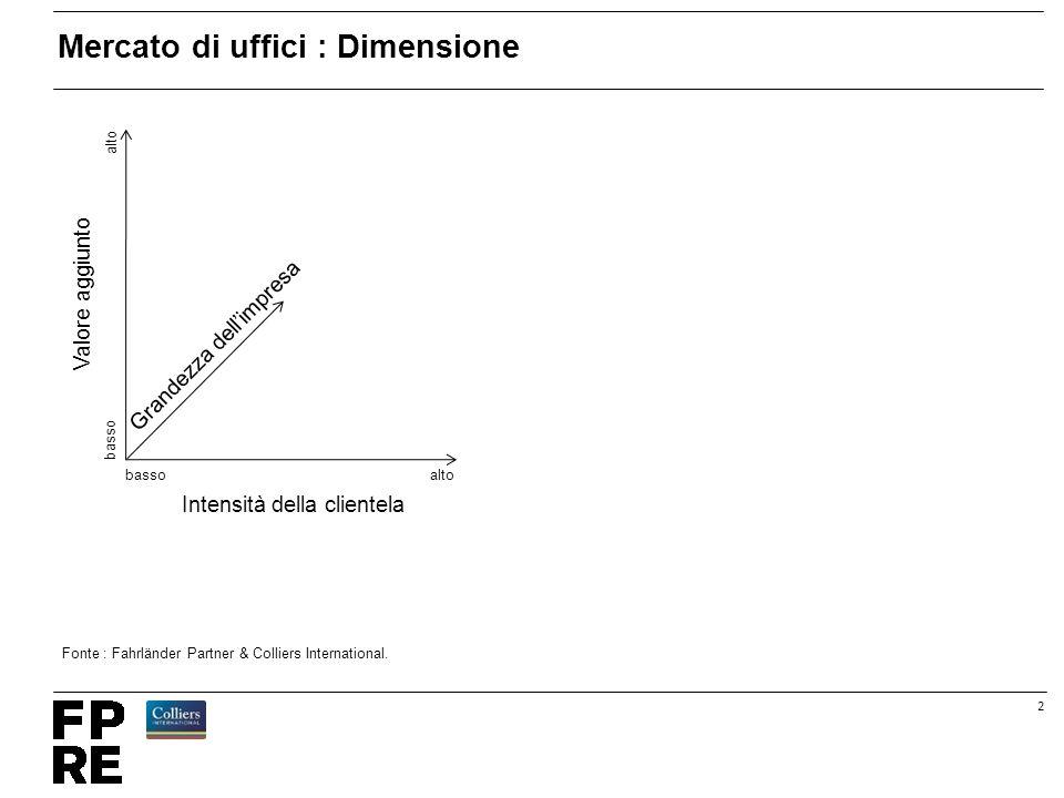 2 Mercato di uffici : Dimensione altobasso alto basso Grandezza dell'impresa Intensità della clientela Valore aggiunto Fonte : Fahrländer Partner & Colliers International.