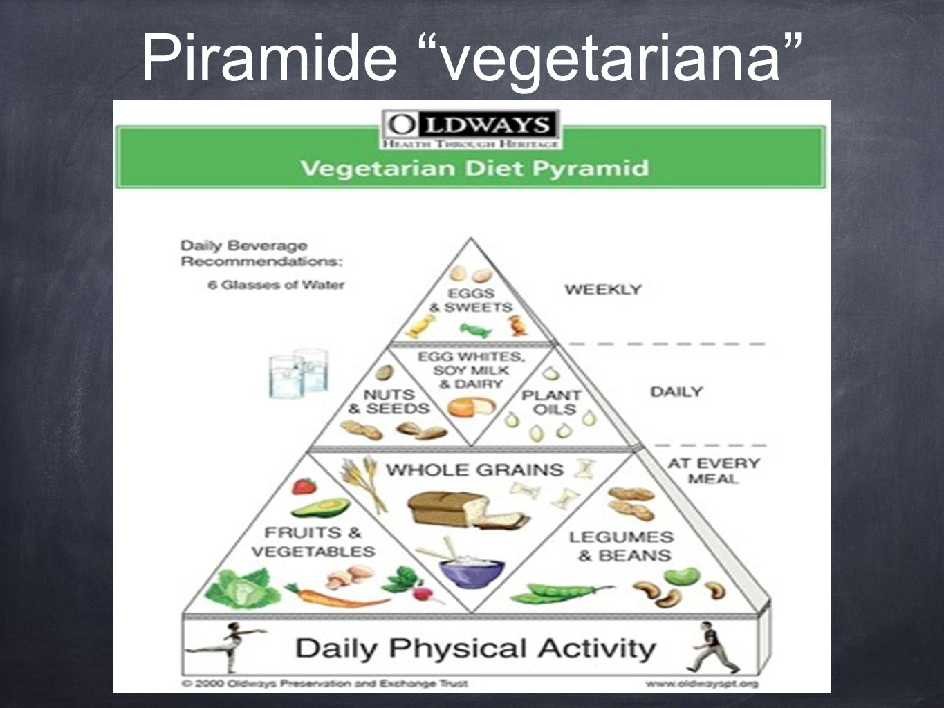 "Piramide ""vegetariana"""