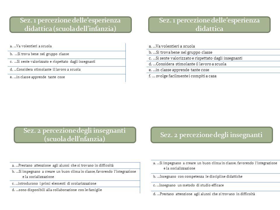 Sez.3 percezione dell'offerta formativa (scuola dell'infanzia) a.