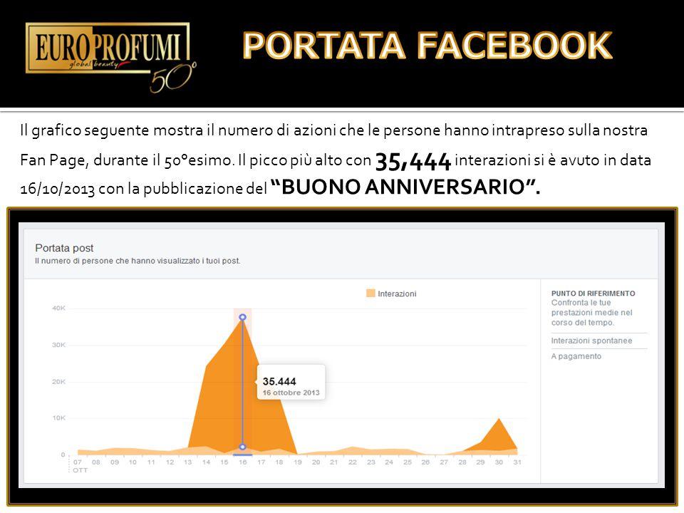 Il grafico seguente mostra il numero di azioni che le persone hanno intrapreso sulla nostra Fan Page, durante il 50°esimo. Il picco più alto con 35,44