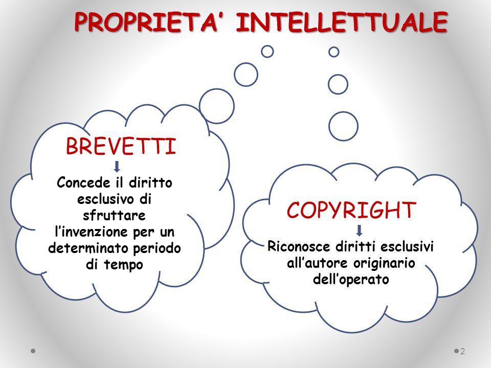 PROPRIETA' INTELLETTUALE 2 BREVETTI Concede il diritto esclusivo di sfruttare l'invenzione per un determinato periodo di tempo COPYRIGHT Riconosce dir