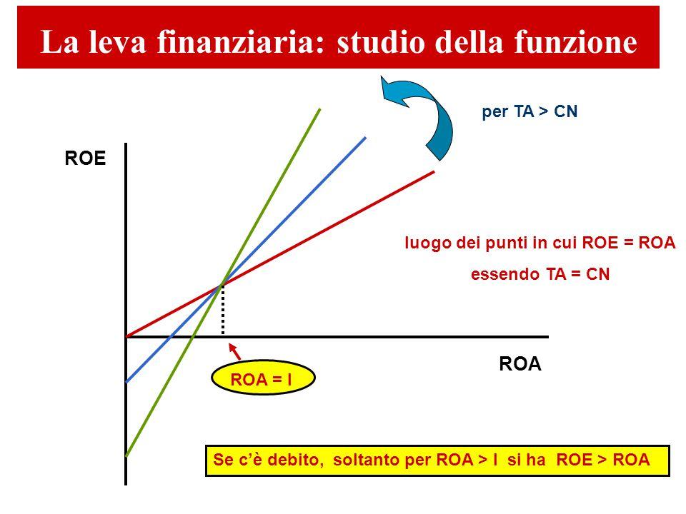 ROE ROA luogo dei punti in cui ROE = ROA essendo TA = CN per TA > CN La leva finanziaria: studio della funzione ROA = I Se c'è debito, soltanto per ROA > I si ha ROE > ROA