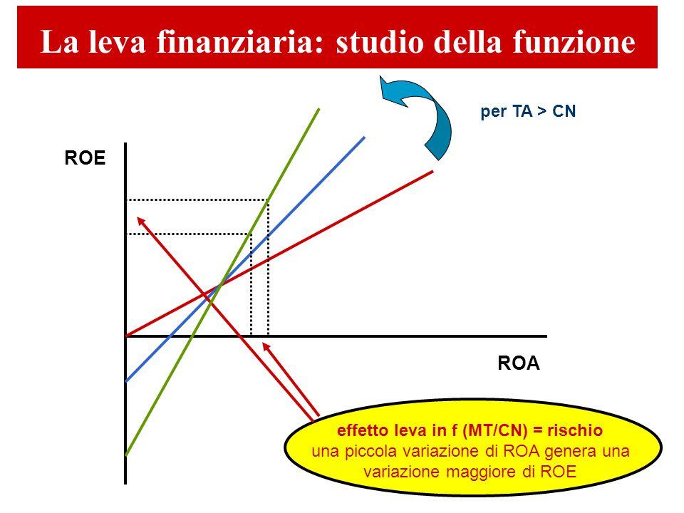 La leva finanziaria: studio della funzione ROE ROA per TA > CN effetto leva in f (MT/CN) = rischio una piccola variazione di ROA genera una variazione maggiore di ROE