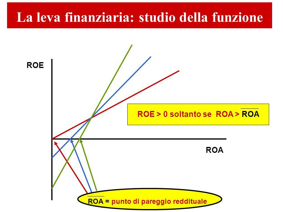 La leva finanziaria: studio della funzione ROE ROA ROA = punto di pareggio reddituale ROE > 0 soltanto se ROA > ROA