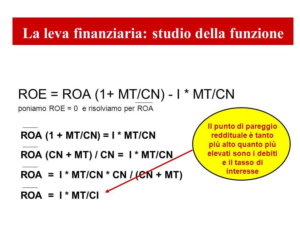 La leva finanziaria: studio della funzione ROE = ROA (1+ MT/CN) - I * MT/CN poniamo ROE = 0 e risolviamo per ROA ROA (1 + MT/CN) = I * MT/CN ROA (CN + MT) / CN = I * MT/CN ROA = I * MT/CI ROA = I * MT/CN * CN / (CN + MT) Il punto di pareggio reddituale è tanto più alto quanto più elevati sono i debiti e il tasso di interesse