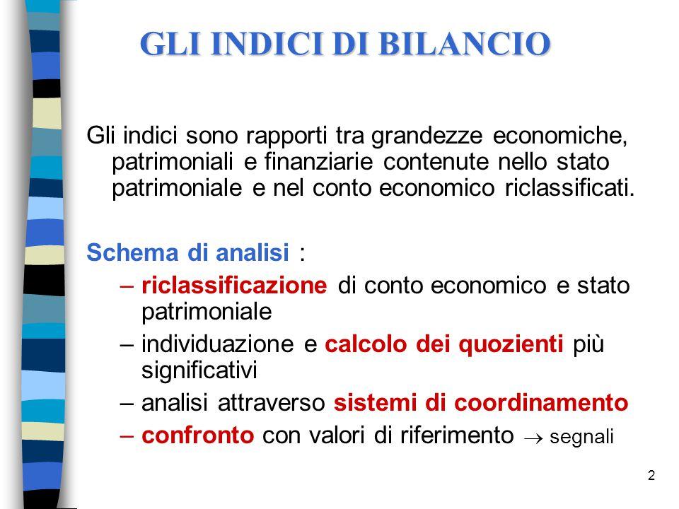 RISCHIO OPERATIVO E RISCHIO FINANZIARIO GLO = 2,5