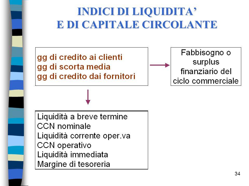 34 INDICI DI LIQUIDITA' E DI CAPITALE CIRCOLANTE