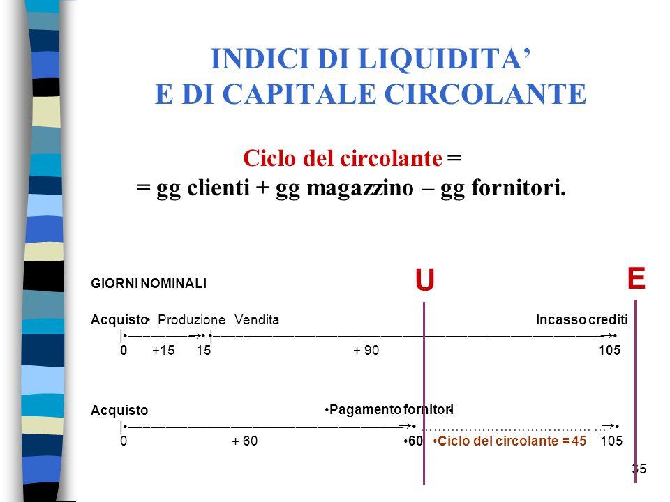 35 Ciclo del circolante = = gg clienti + gg magazzino – gg fornitori.