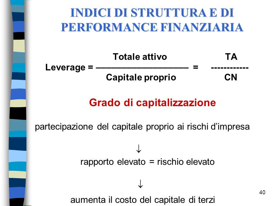 40 Totale attivo TA Leverage = –––––––––––––––––– = ------------ Capitale proprio CN Grado di capitalizzazione partecipazione del capitale proprio ai