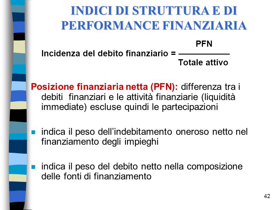 42 PFN Incidenza del debito finanziario = ––––––––––– Totale attivo Posizione finanziaria netta (PFN): differenza tra i debiti finanziari e le attivit