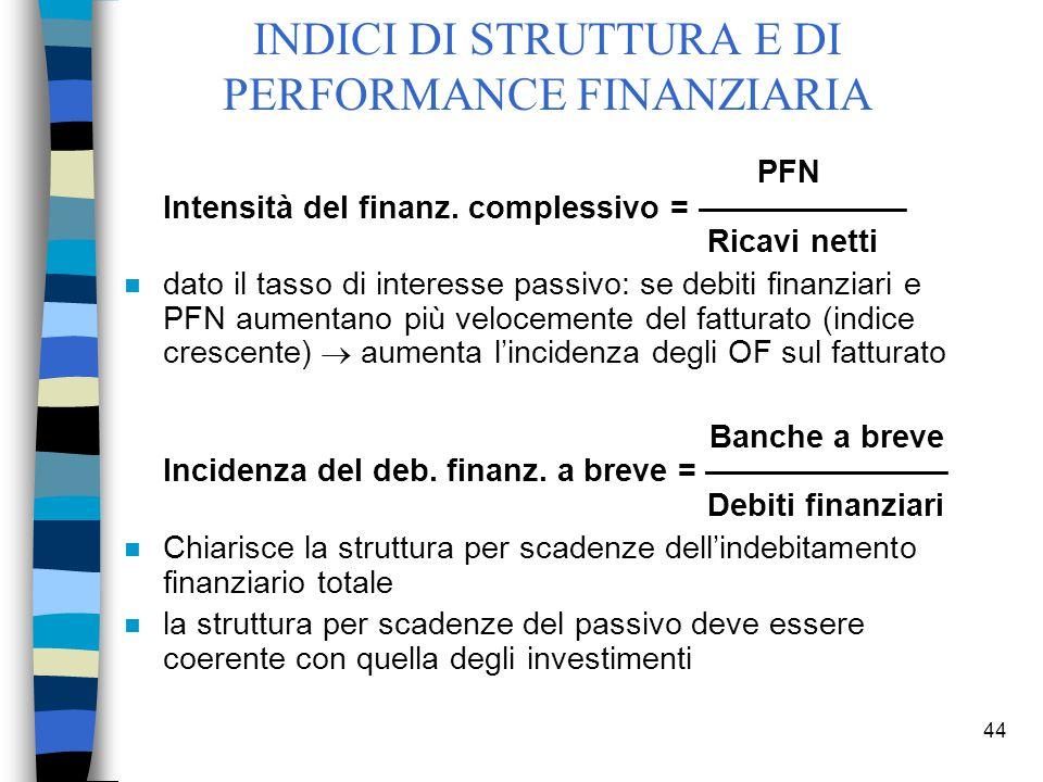 44 PFN Intensità del finanz. complessivo = –––––––––––– Ricavi netti n dato il tasso di interesse passivo: se debiti finanziari e PFN aumentano più ve