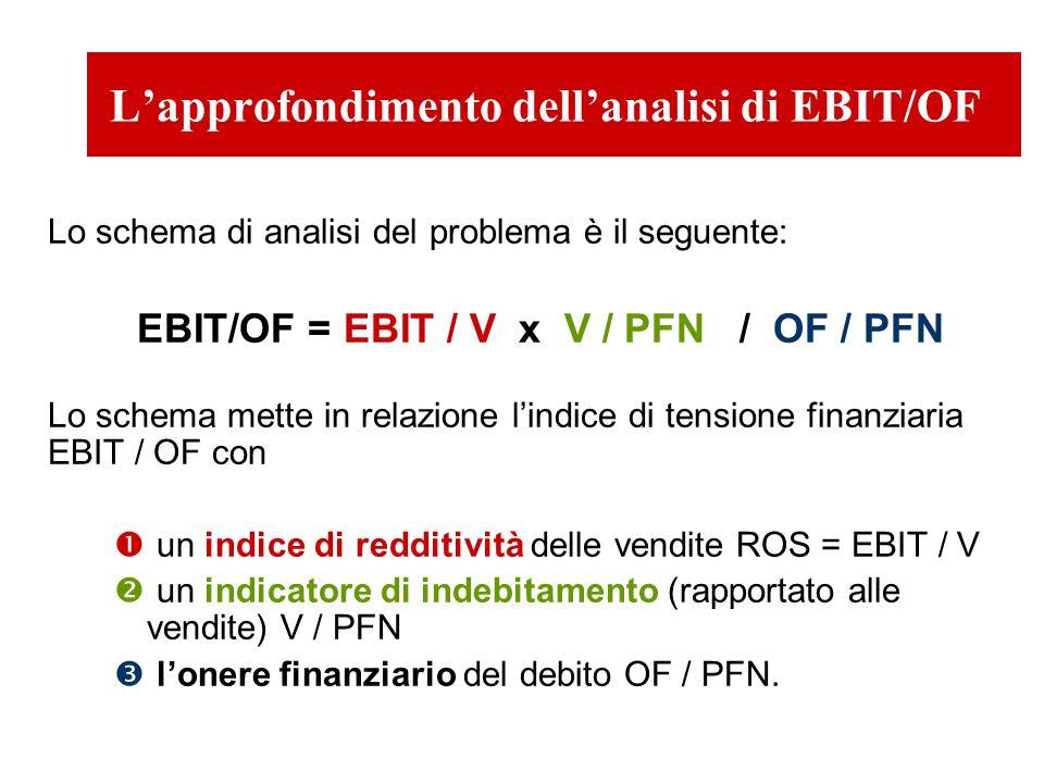 L'approfondimento dell'analisi di EBIT/OF Lo schema di analisi del problema è il seguente: EBIT/OF = EBIT / V x V / PFN / OF / PFN Lo schema mette in relazione l'indice di tensione finanziaria EBIT / OF con  un indice di redditività delle vendite ROS = EBIT / V  un indicatore di indebitamento (rapportato alle vendite) V / PFN  l'onere finanziario del debito OF / PFN.