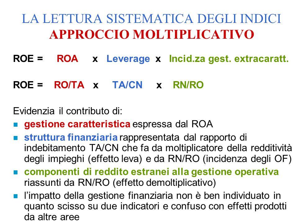 ROE = ROA x Leverage x Incid.za gest. extracaratt. ROE = RO/TA x TA/CN x RN/RO Evidenzia il contributo di: n gestione caratteristica espressa dal ROA