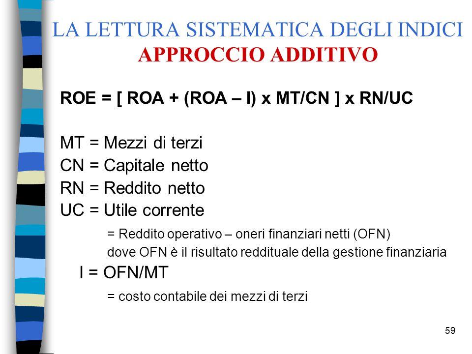 59 LA LETTURA SISTEMATICA DEGLI INDICI APPROCCIO ADDITIVO ROE = [ ROA + (ROA – I) x MT/CN ] x RN/UC MT = Mezzi di terzi CN = Capitale netto RN = Reddito netto UC = Utile corrente = Reddito operativo – oneri finanziari netti (OFN) dove OFN è il risultato reddituale della gestione finanziaria I = OFN/MT = costo contabile dei mezzi di terzi