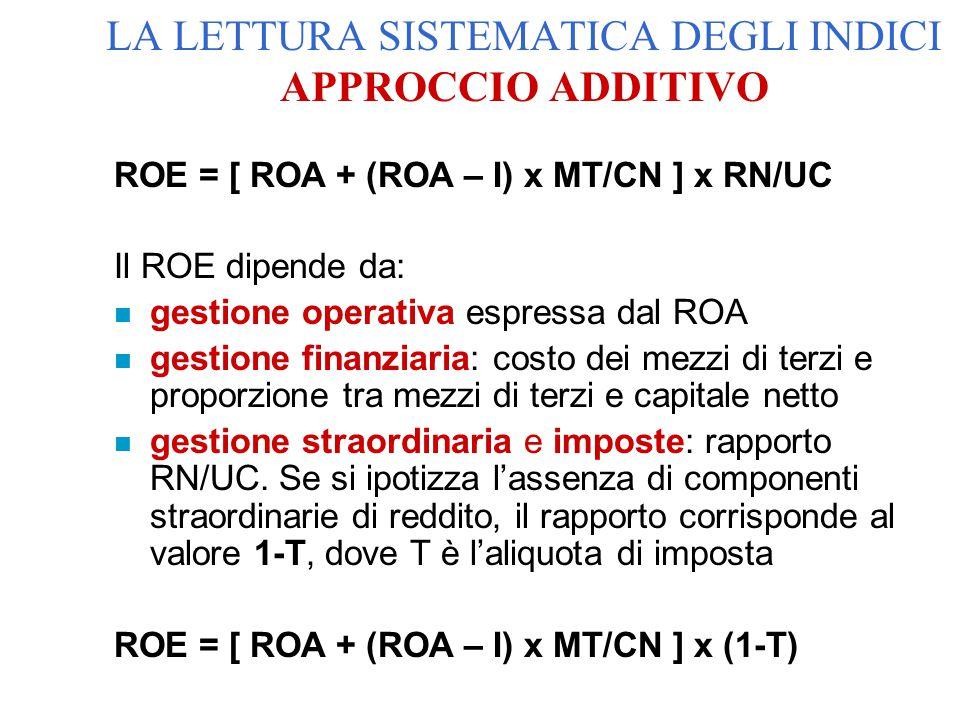 ROE = [ ROA + (ROA – I) x MT/CN ] x RN/UC Il ROE dipende da: n gestione operativa espressa dal ROA n gestione finanziaria: costo dei mezzi di terzi e proporzione tra mezzi di terzi e capitale netto n gestione straordinaria e imposte: rapporto RN/UC.