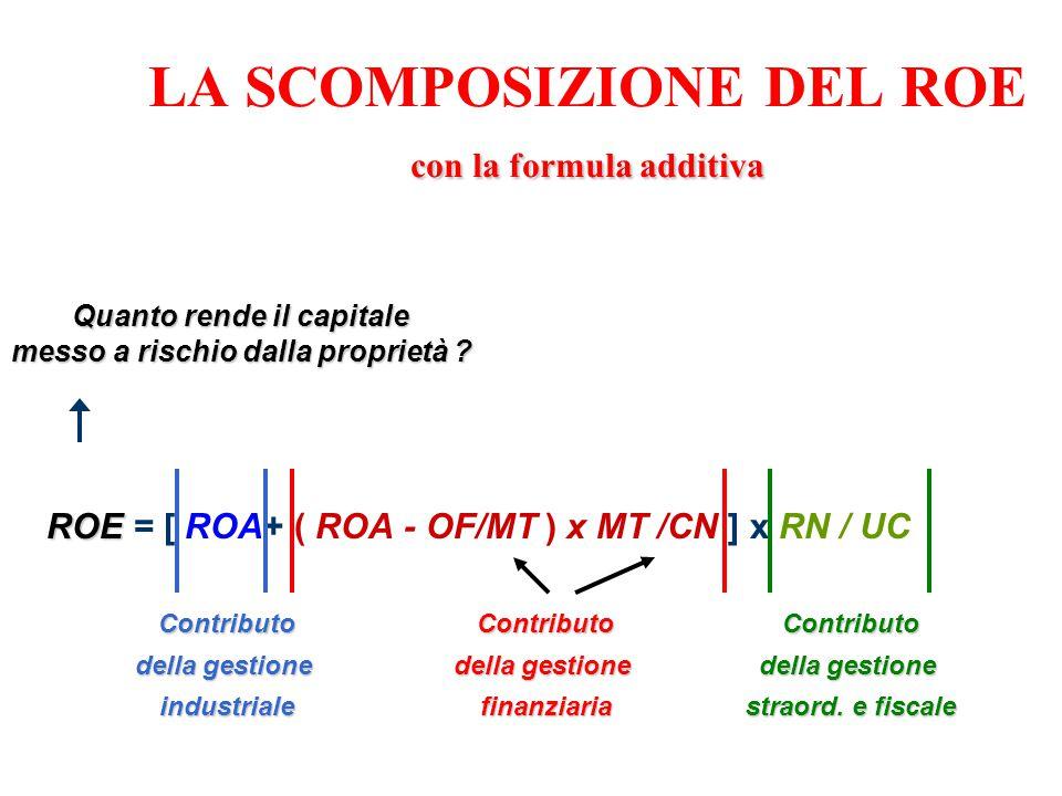 con la formula additiva LA SCOMPOSIZIONE DEL ROE con la formula additiva ROE ROE = [ ROA+ ( ROA - OF/MT ) x MT /CN ] x RN / UC Contributo della gestio