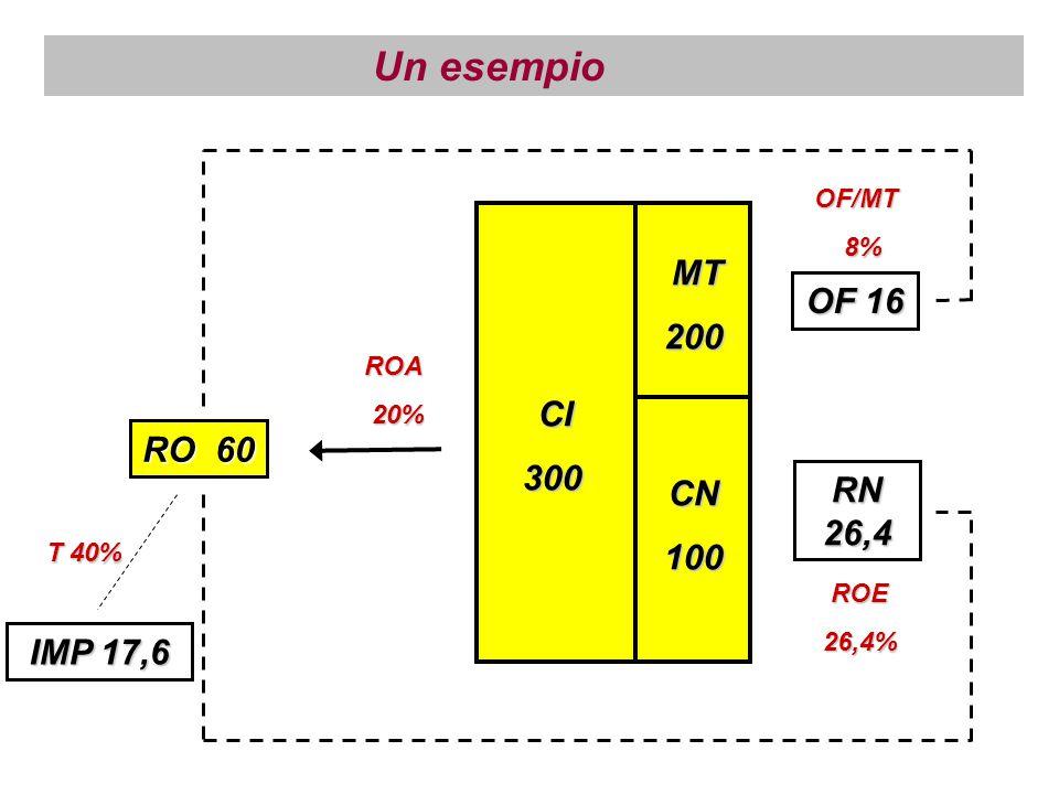 RO 60 CI CI300 MT MT200 CN100 Un esempio OF 16 RN 26,4 IMP 17,6 ROA 20% 20% OF/MT 8% 8% ROE ROE26,4% T 40%