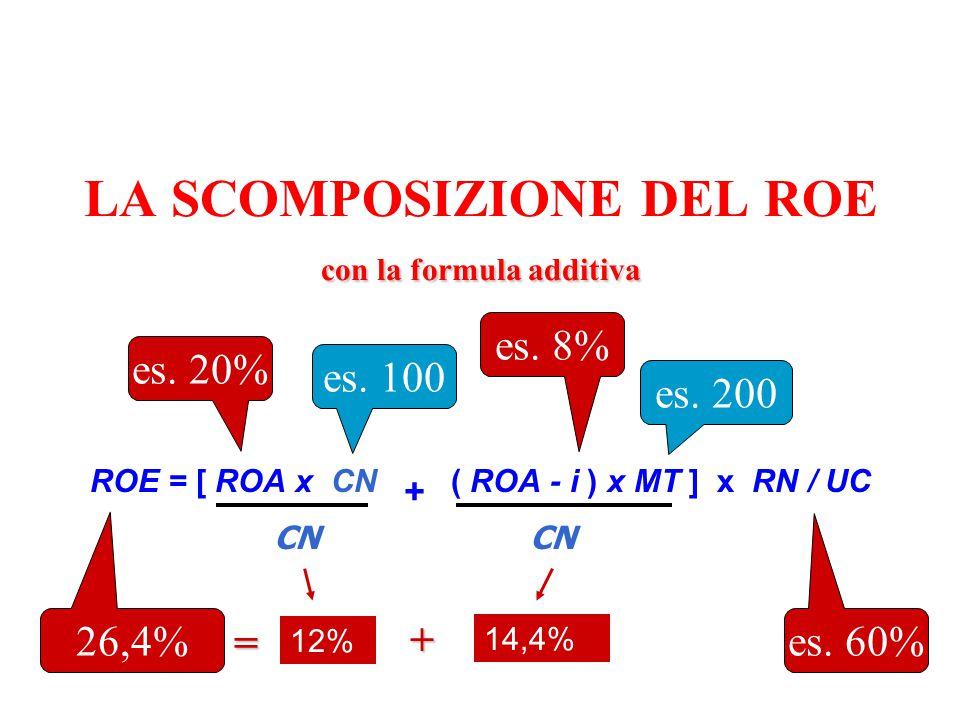 con la formula additiva LA SCOMPOSIZIONE DEL ROE con la formula additiva ROE = [ ROA x CN + ( ROA - i ) x MT ] x RN / UC CN es. 100 es. 200 es. 20% es