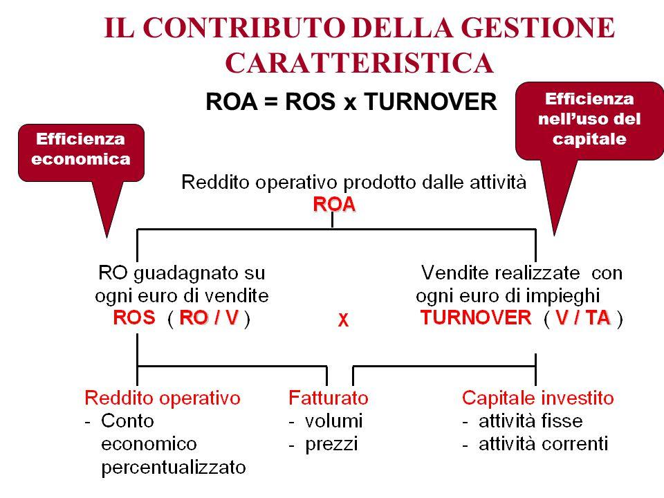 IL CONTRIBUTO DELLA GESTIONE CARATTERISTICA ROA = ROS x TURNOVER Efficienza economica Efficienza nell'uso del capitale