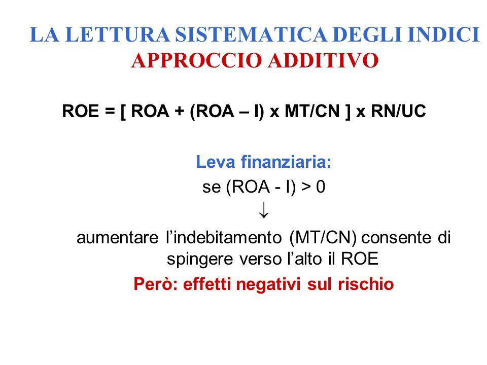 ROE = [ ROA + (ROA – I) x MT/CN ] x RN/UC Leva finanziaria: se (ROA - I) > 0  aumentare l'indebitamento (MT/CN) consente di spingere verso l'alto il