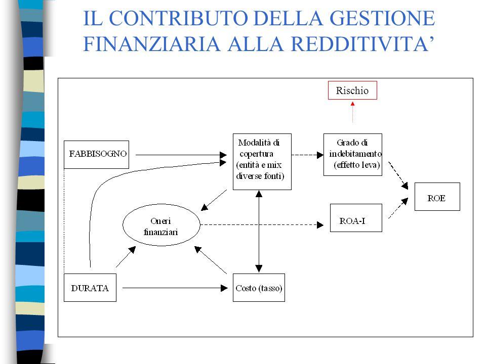 70 IL CONTRIBUTO DELLA GESTIONE FINANZIARIA ALLA REDDITIVITA' Rischio