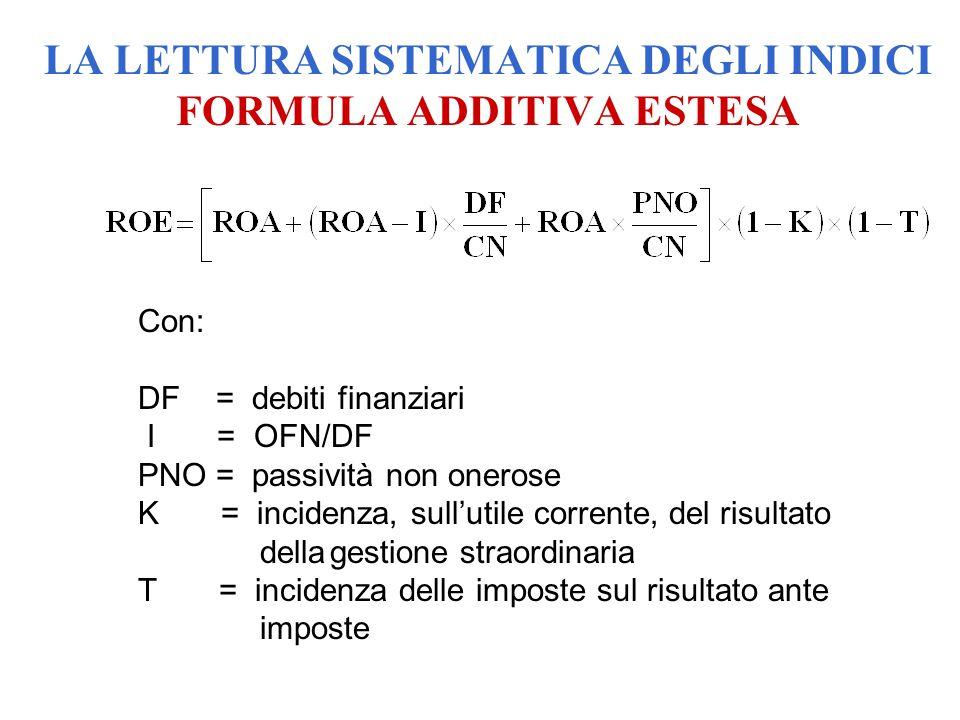 Con: DF = debiti finanziari I = OFN/DF PNO = passività non onerose K = incidenza, sull'utile corrente, del risultato dellagestione straordinaria T = i