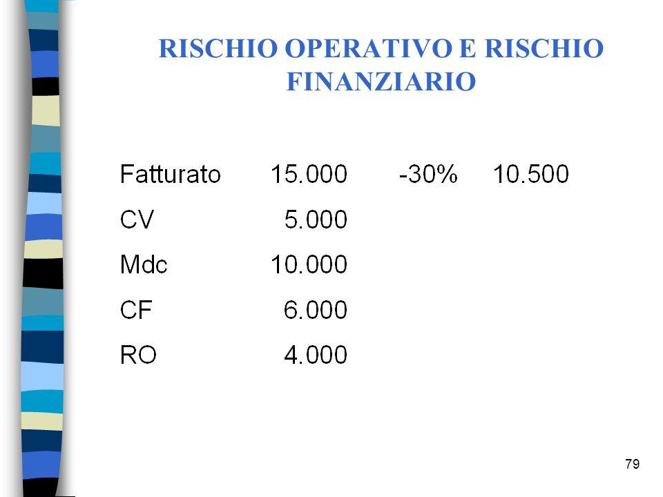 79 RISCHIO OPERATIVO E RISCHIO FINANZIARIO