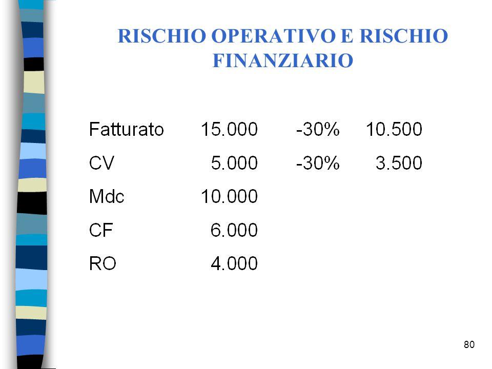 80 RISCHIO OPERATIVO E RISCHIO FINANZIARIO