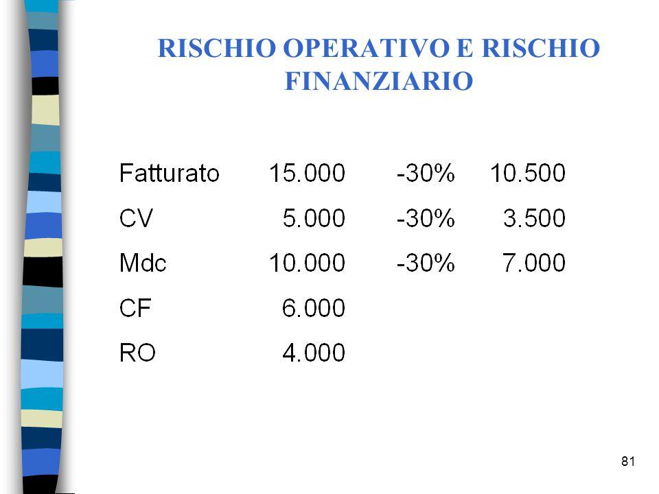 81 RISCHIO OPERATIVO E RISCHIO FINANZIARIO