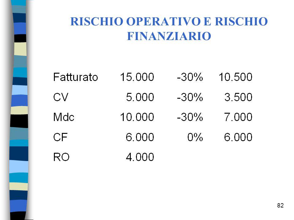 82 RISCHIO OPERATIVO E RISCHIO FINANZIARIO