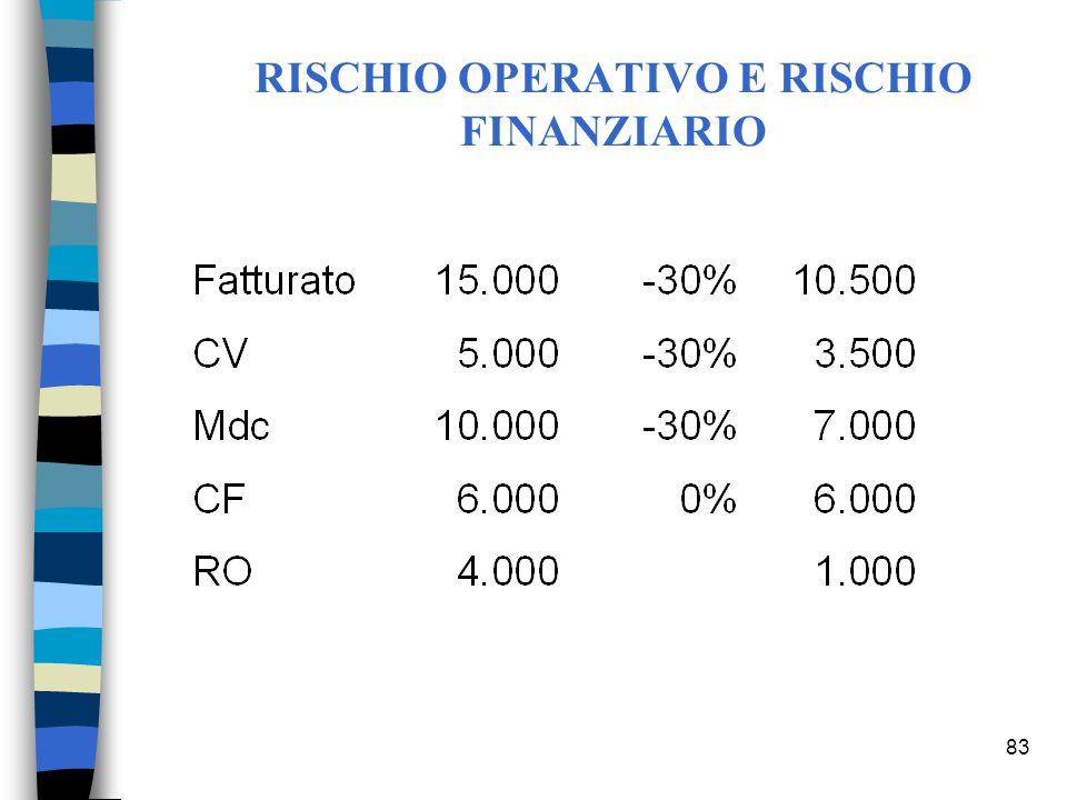 83 RISCHIO OPERATIVO E RISCHIO FINANZIARIO