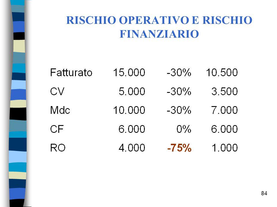 84 RISCHIO OPERATIVO E RISCHIO FINANZIARIO
