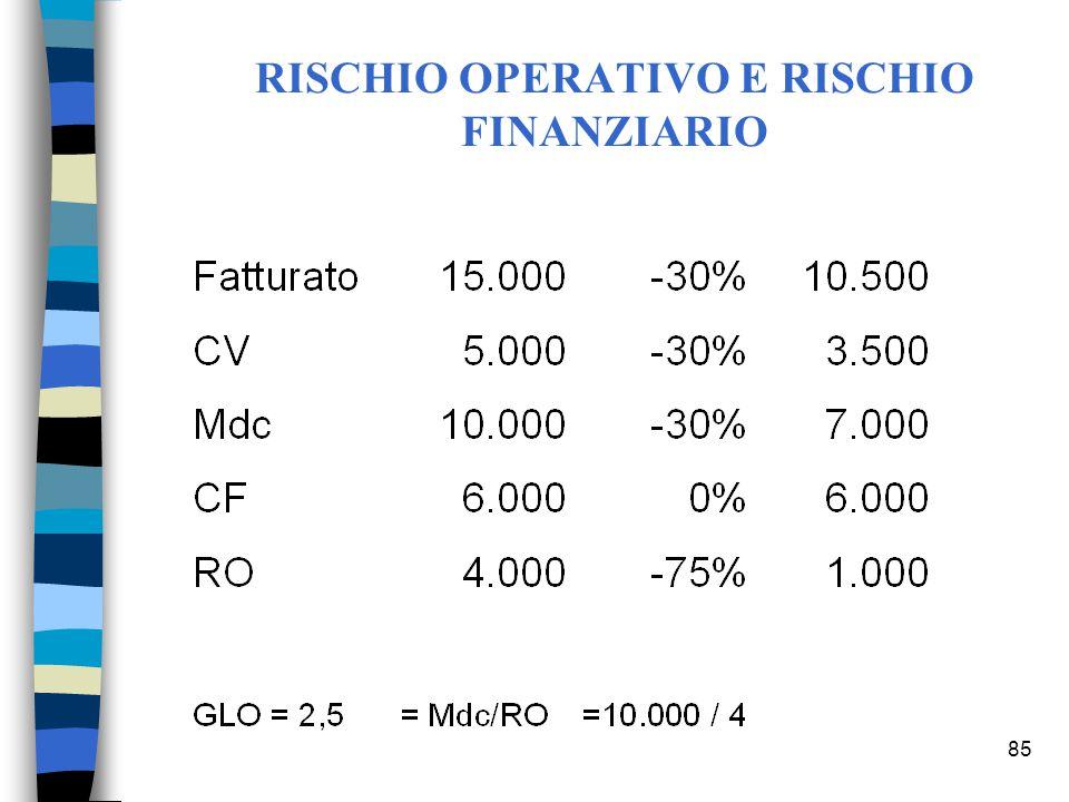 85 RISCHIO OPERATIVO E RISCHIO FINANZIARIO