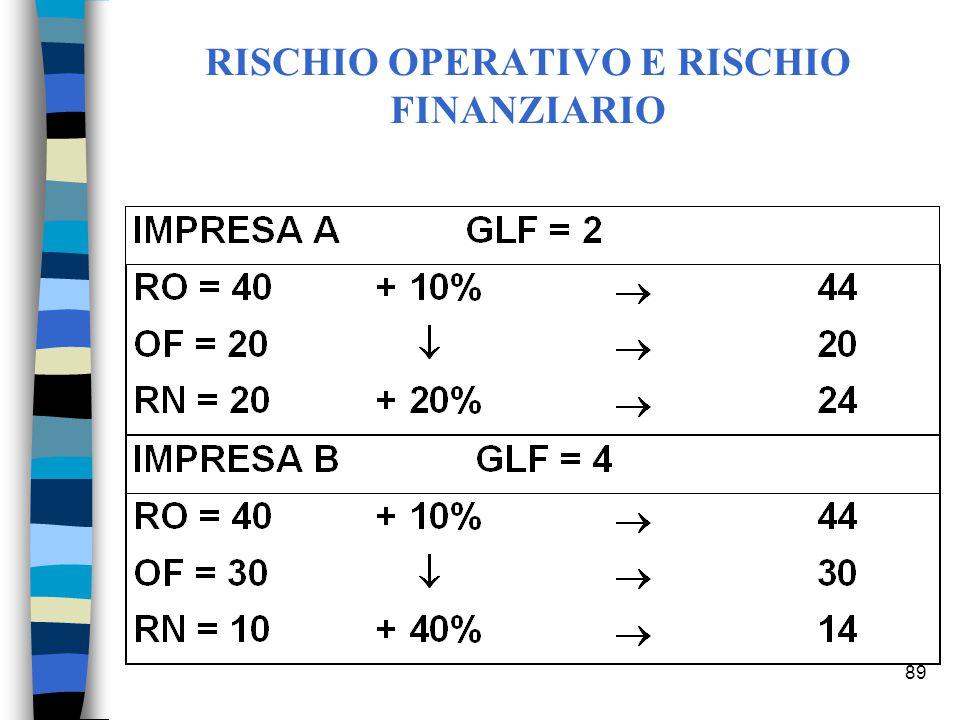 89 RISCHIO OPERATIVO E RISCHIO FINANZIARIO
