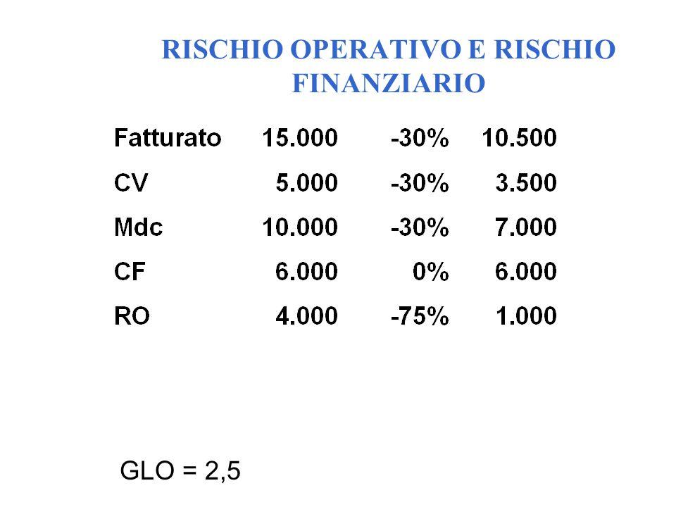 GLO = 2,5