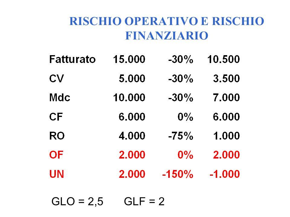 RISCHIO OPERATIVO E RISCHIO FINANZIARIO GLO = 2,5GLF = 2