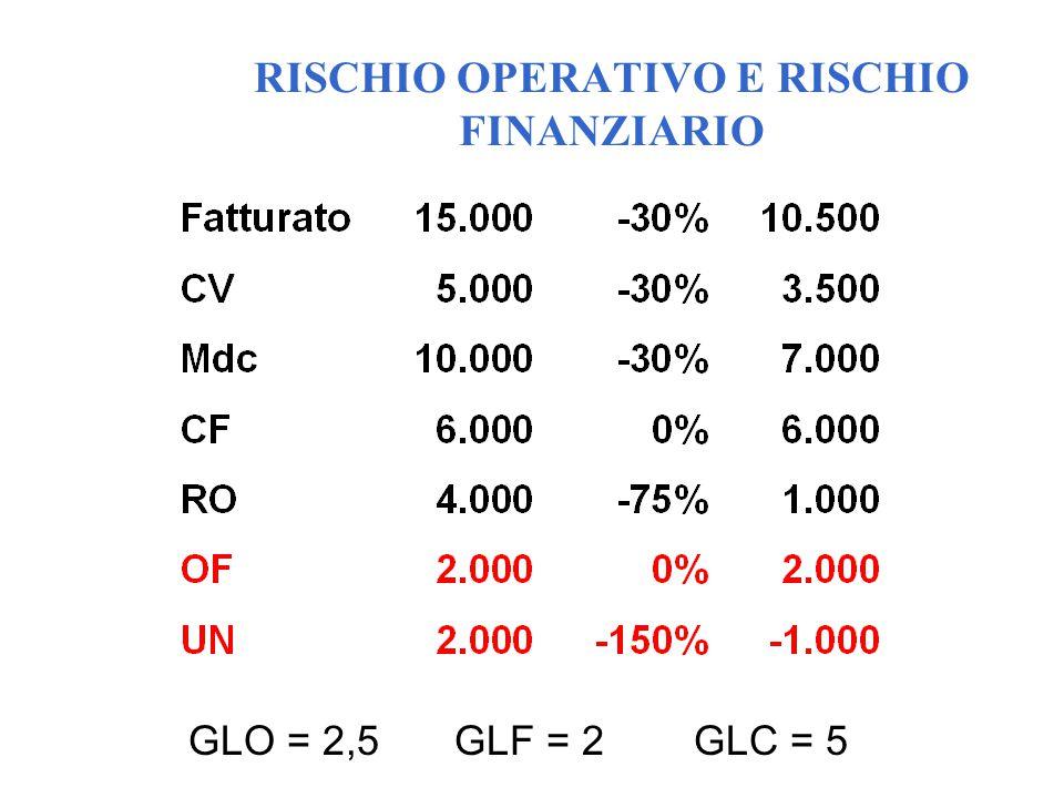 RISCHIO OPERATIVO E RISCHIO FINANZIARIO GLO = 2,5GLF = 2GLC = 5