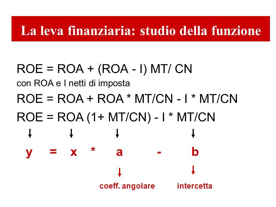 La leva finanziaria: studio della funzione ROE = ROA + (ROA - I) MT/ CN con ROA e I netti di imposta ROE = ROA + ROA * MT/CN - I * MT/CN ROE = ROA (1+ MT/CN) - I * MT/CN y = x * a - b coeff.