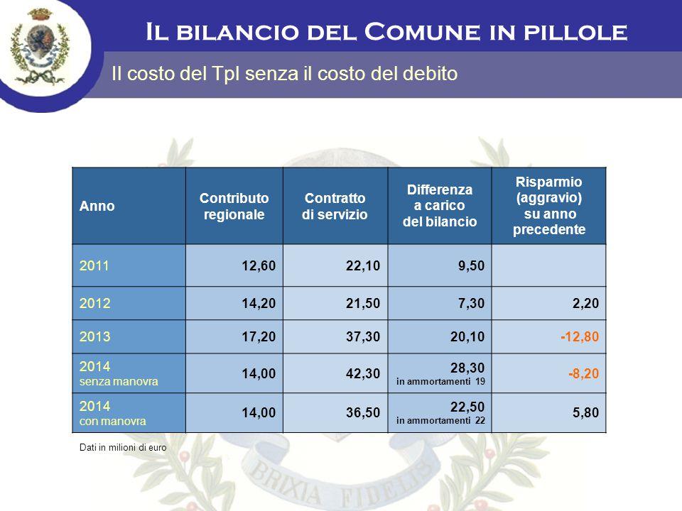 Il bilancio del Comune in pillole Il costo del Tpl senza il costo del debito Anno Contributo regionale Contratto di servizio Differenza a carico del b