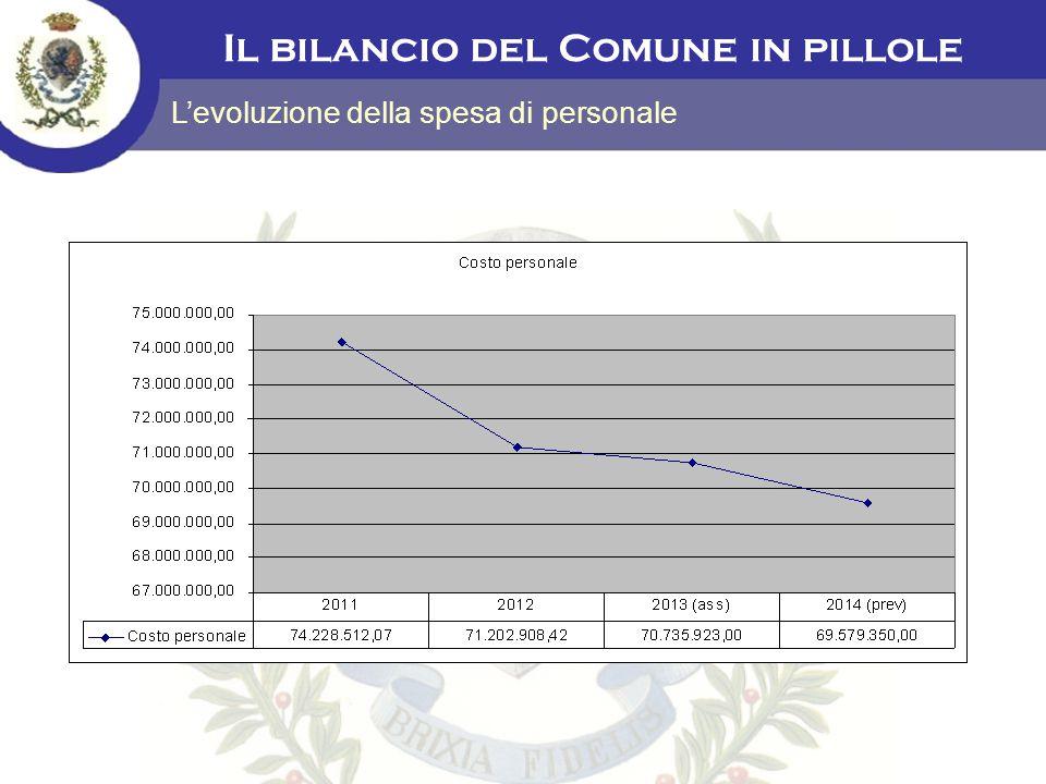 Il bilancio del Comune in pillole L'incidenza della spesa di personale sulla spesa corrente