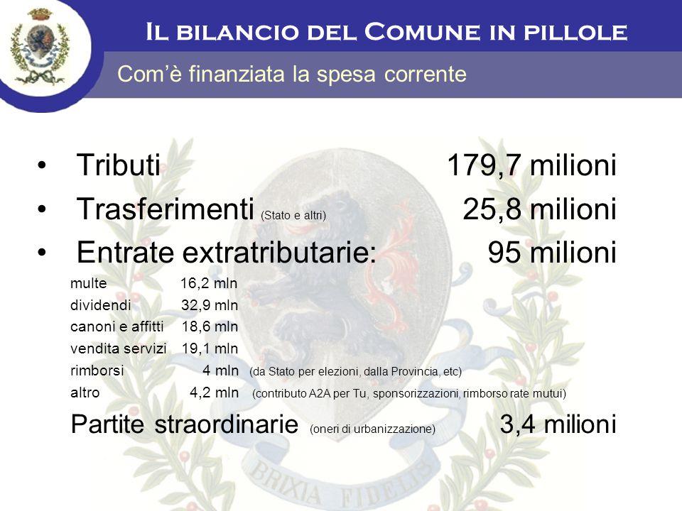 Tributi 179,7 milioni Trasferimenti (Stato e altri) 25,8 milioni Entrate extratributarie: 95 milioni multe 16,2 mln dividendi 32,9 mln canoni e affitt