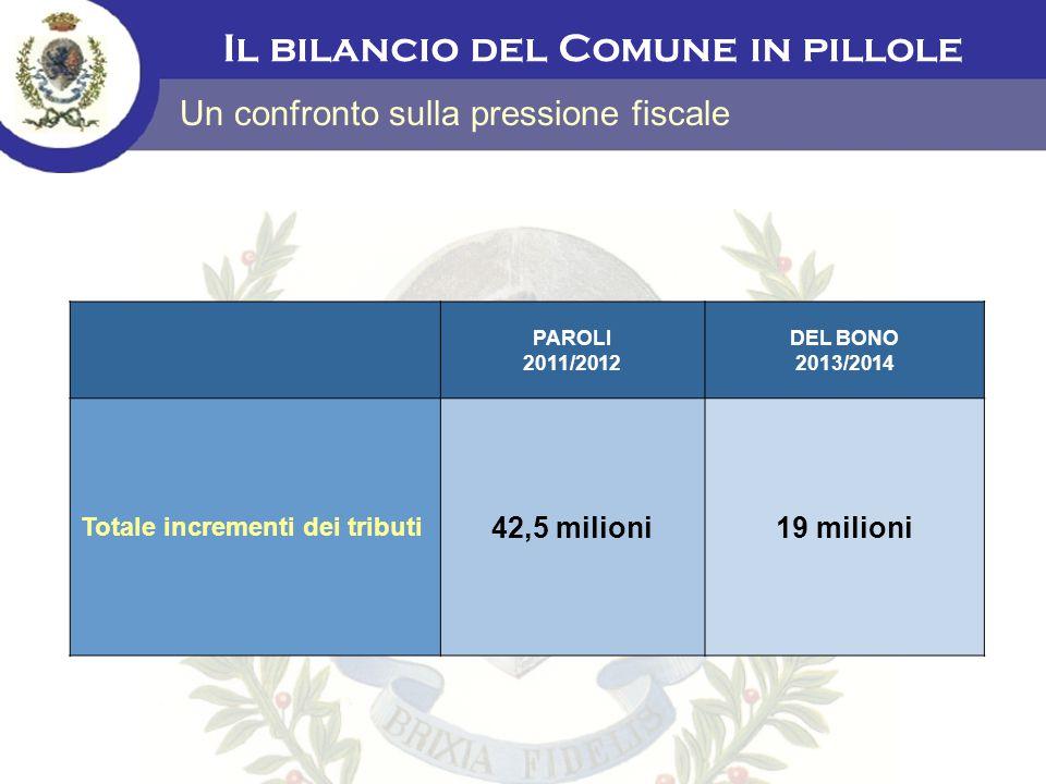 Il bilancio del Comune in pillole Un confronto sulla pressione fiscale PAROLI 2011/2012 DEL BONO 2013/2014 Totale incrementi dei tributi 42,5 milioni1