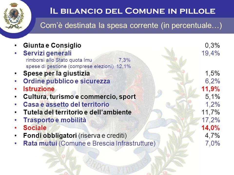 Giunta e Consiglio 0,3% Servizi generali 19,4% rimborsi allo Stato quota Imu 7,3% spese di gestione (comprese elezioni) 12,1% Spese per la giustizia 1