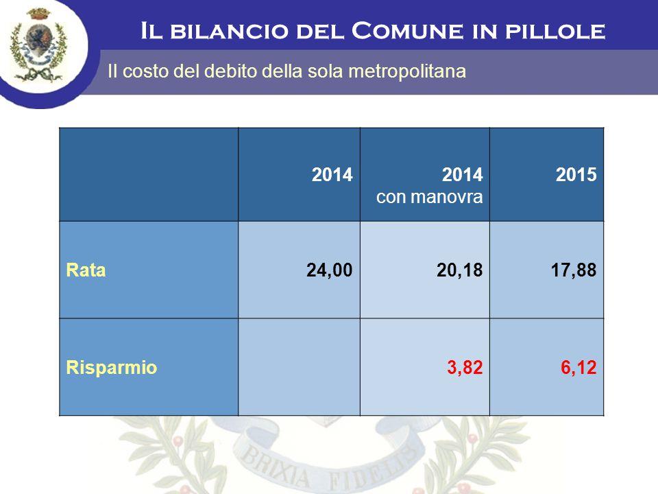 Il bilancio del Comune in pillole Il costo del debito della sola metropolitana 20142014 con manovra 2015 Rata24,0020,1817,88 Risparmio3,826,12