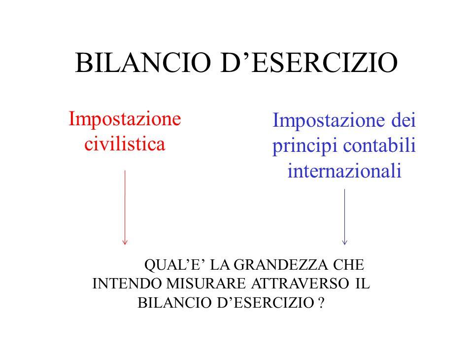 Impostazione civilistica del bilancio d'esercizio Cosa iscrivo nell'attivo patrimoniale .