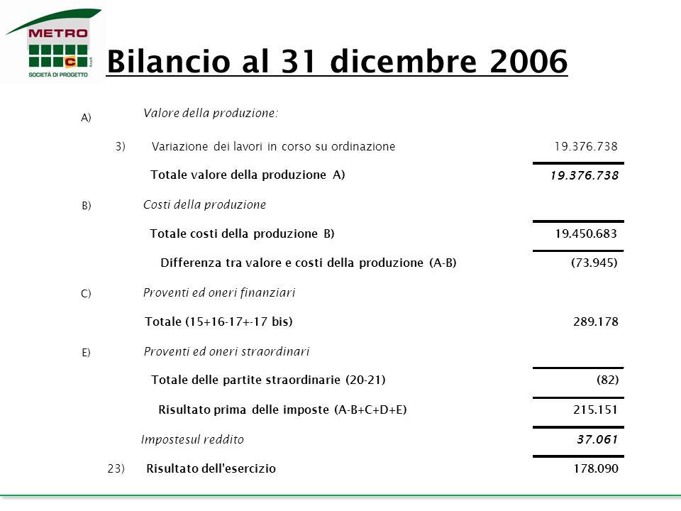 A) Valore della produzione: 3)Variazione dei lavori in corso su ordinazione19.376.738 Totale valore della produzione A) 19.376.738 B) Costi della prod